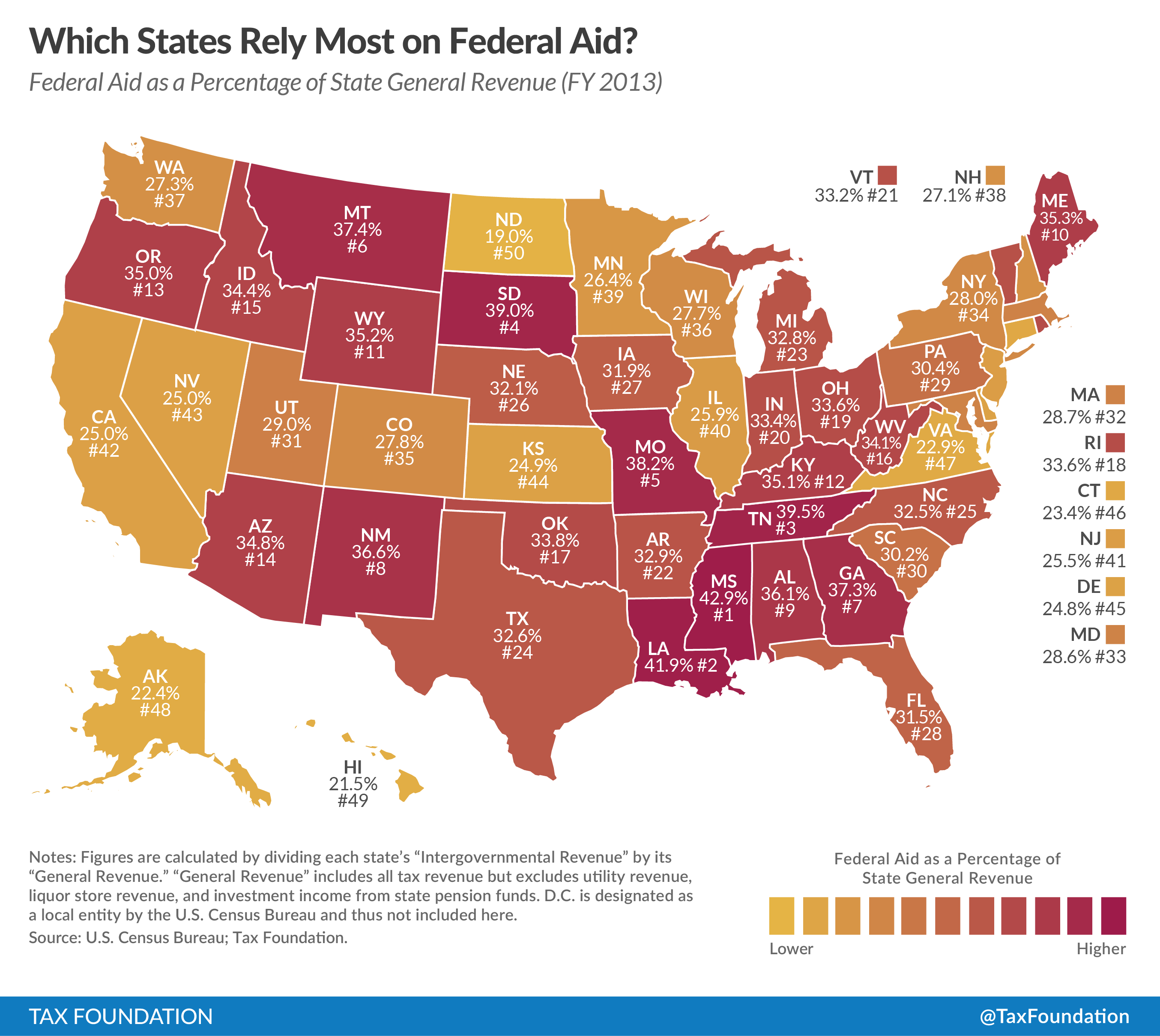 Red States Receive Substantially More Federal Aid Than
