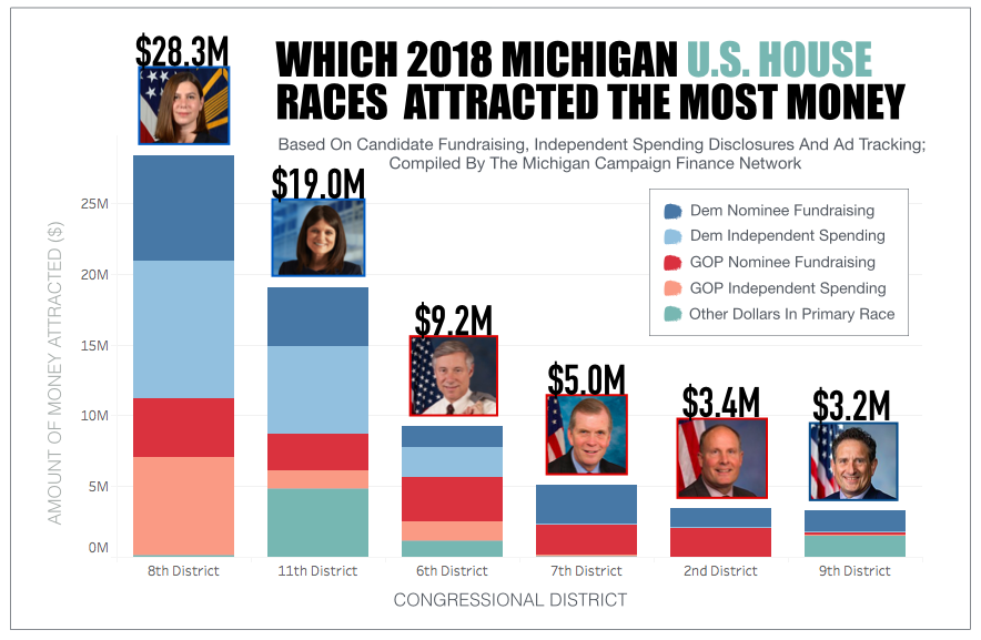 Spending on 2018 Michigan congressional races shattered previous record